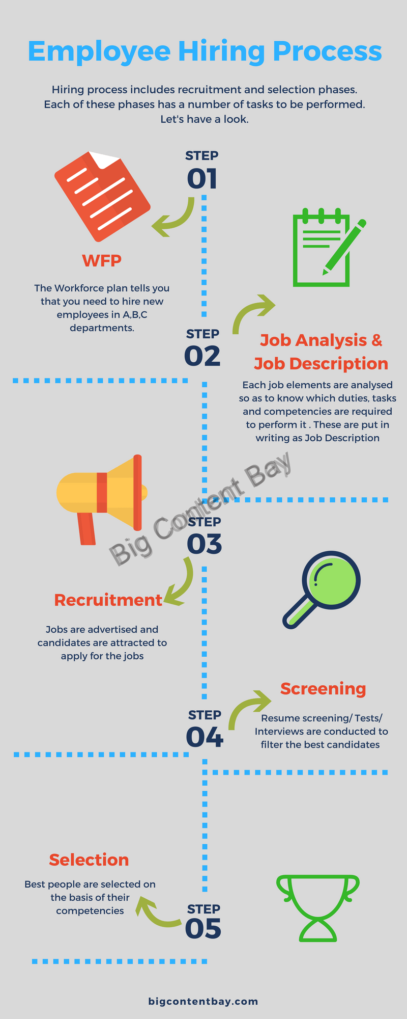 steps for hiring process