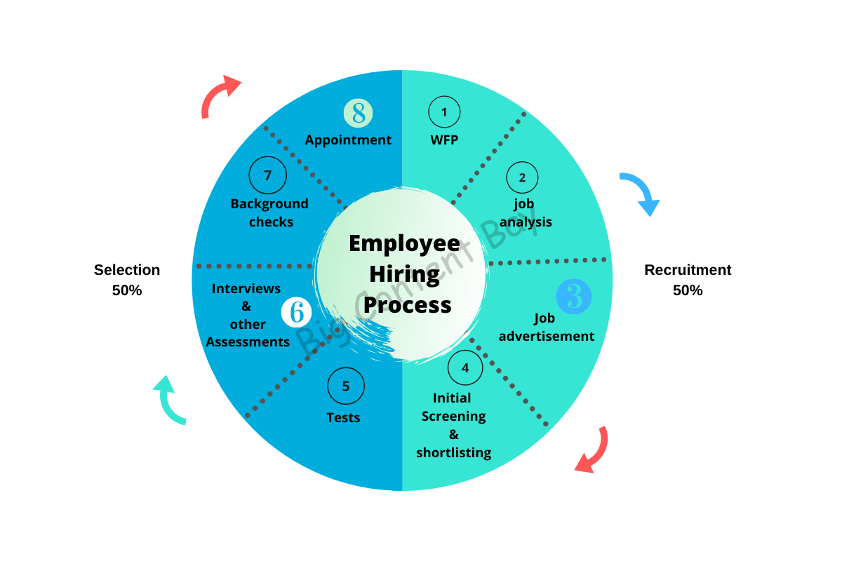 recruitment and selection process in hrm