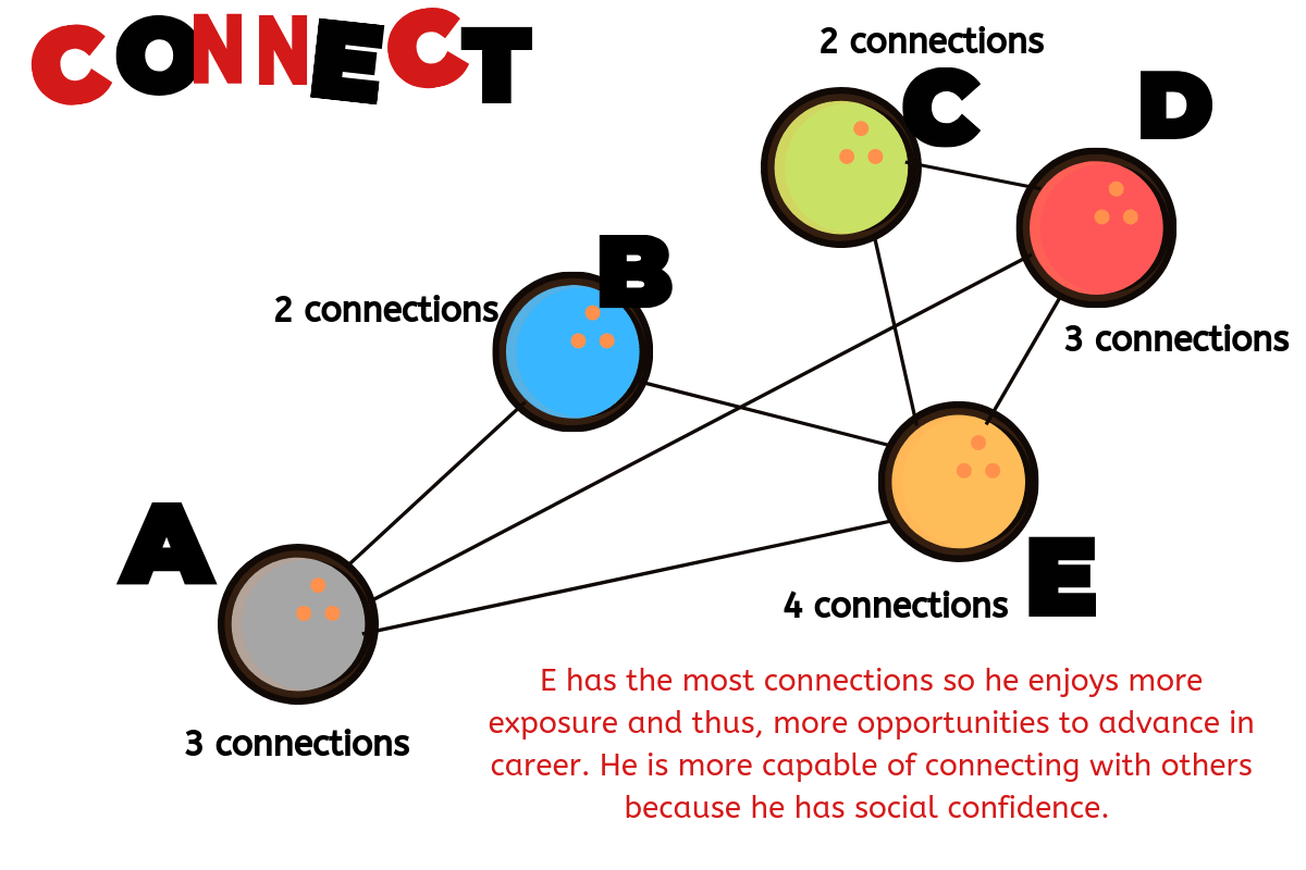 connect for professional confidence
