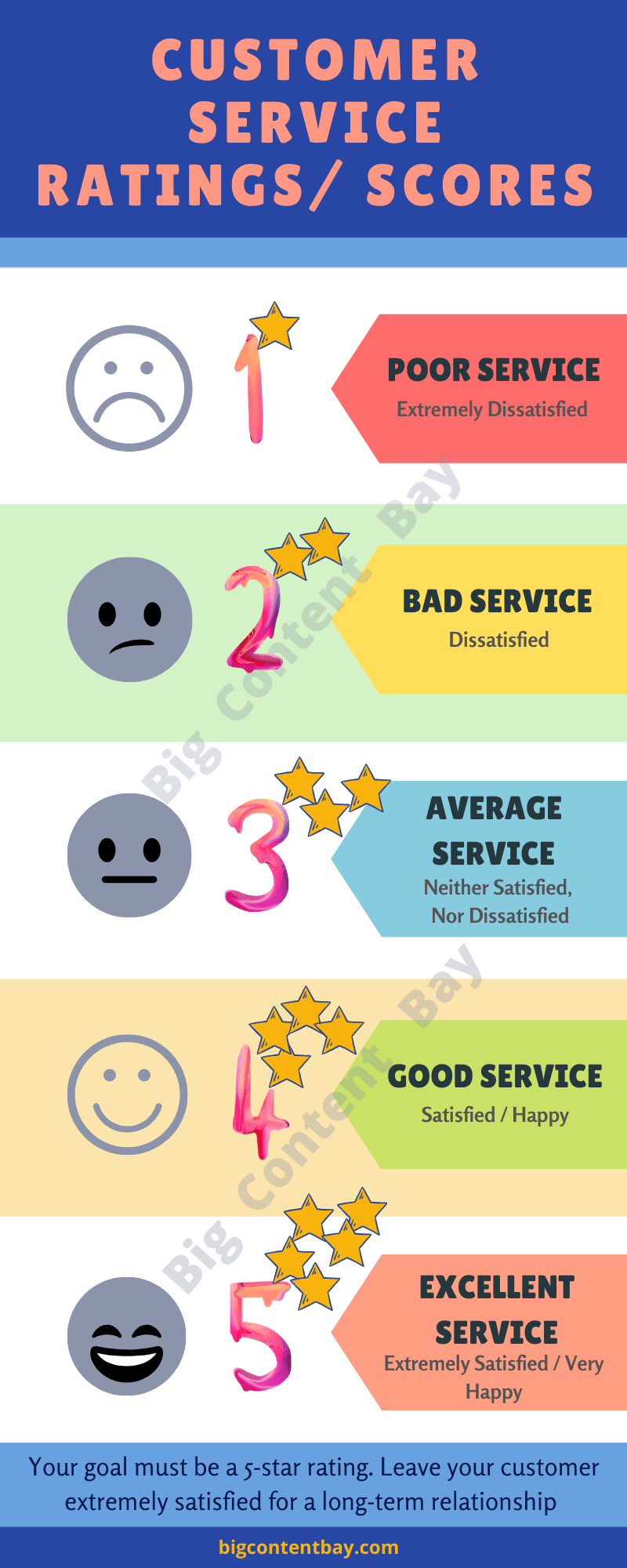 rating scale for customer satisfaction